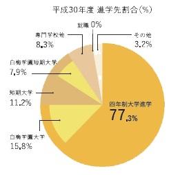 平成30年度 進学先割合(透過).jpg